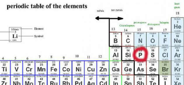 The Periodic Table Phosphorus